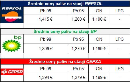 Ceny paliw na Majorce